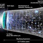 Kosmologi sekumpulan agama yang didasarkan pada kesusastraan mitologis